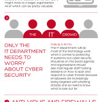 five cyber security myths infographic